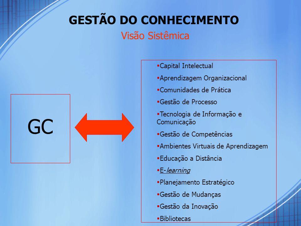GESTÃO DO CONHECIMENTO Visão Sistêmica GC  Capital Intelectual  Aprendizagem Organizacional  Comunidades de Prática  Gestão de Processo  Tecnologia de Informação e Comunicação  Gestão de Competências  Ambientes Virtuais de Aprendizagem  Educação a Distância  E- learning E- learning  Planejamento Estratégico  Gestão de Mudanças  Gestão da Inovação  Bibliotecas