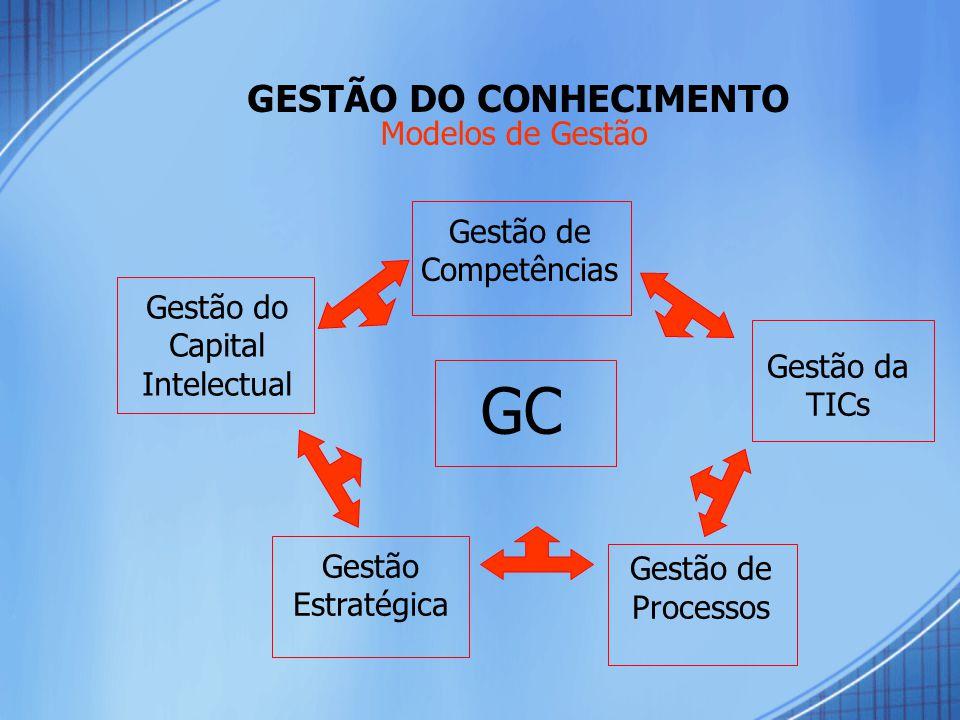 GESTÃO DO CONHECIMENTO GC Gestão do Capital Intelectual Gestão Estratégica Gestão da TICs Gestão de Competências Gestão de Processos Modelos de Gestão