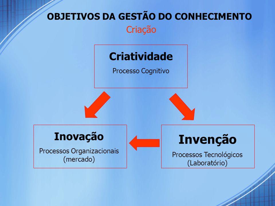 Criatividade Processo Cognitivo Inovação Processos Organizacionais (mercado) Invenção Processos Tecnológicos (Laboratório) OBJETIVOS DA GESTÃO DO CONHECIMENTO Criação