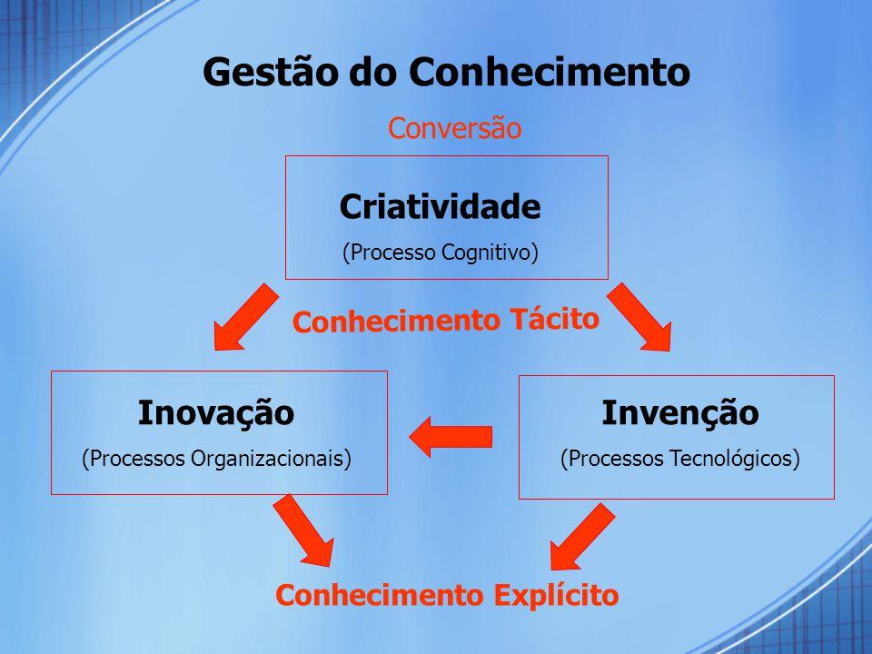 Gestão do Conhecimento Conversão Criatividade (Processo Cognitivo) Inovação (Processos Organizacionais) Invenção (Processos Tecnológicos) Conhecimento Tácito Conhecimento Explícito