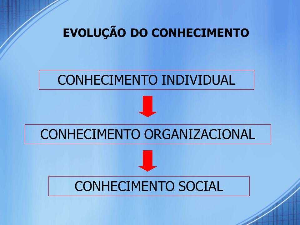 CONHECIMENTO INDIVIDUAL CONHECIMENTO ORGANIZACIONAL CONHECIMENTO SOCIAL EVOLUÇÃO DO CONHECIMENTO