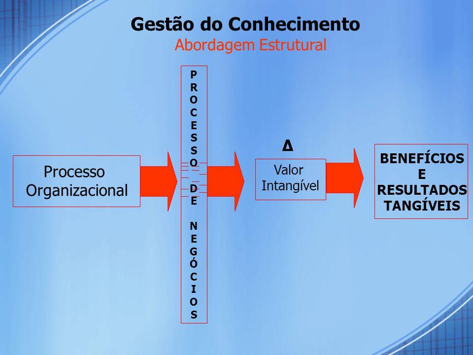 Processo Organizacional Valor Intangível BENEFÍCIOS E RESULTADOS TANGÍVEIS Δ PROCESSODENEGÓCIOS PROCESSODENEGÓCIOS Gestão do Conhecimento Abordagem Estrutural