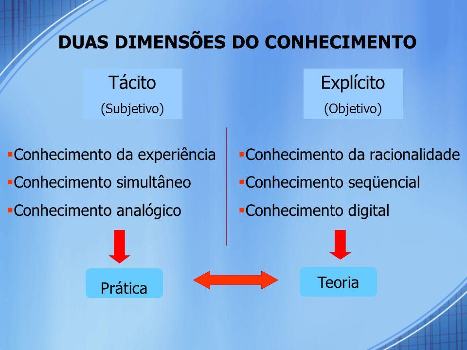 DUAS DIMENSÕES DO CONHECIMENTO Tácito (Subjetivo) Explícito (Objetivo)  Conhecimento da experiência  Conhecimento simultâneo  Conhecimento analógico  Conhecimento da racionalidade  Conhecimento seqüencial  Conhecimento digital Prática Teoria