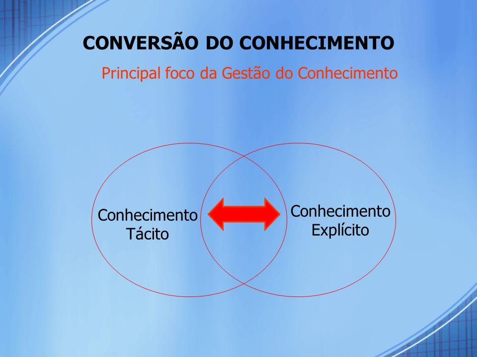 CONVERSÃO DO CONHECIMENTO Principal foco da Gestão do Conhecimento Conhecimento Tácito Conhecimento Explícito