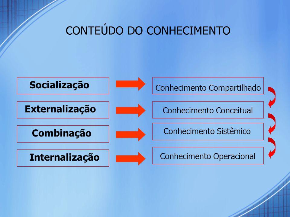 CONTEÚDO DO CONHECIMENTO Socialização Internalização Combinação Externalização Conhecimento Compartilhado Conhecimento Conceitual Conhecimento Sistêmico Conhecimento Operacional