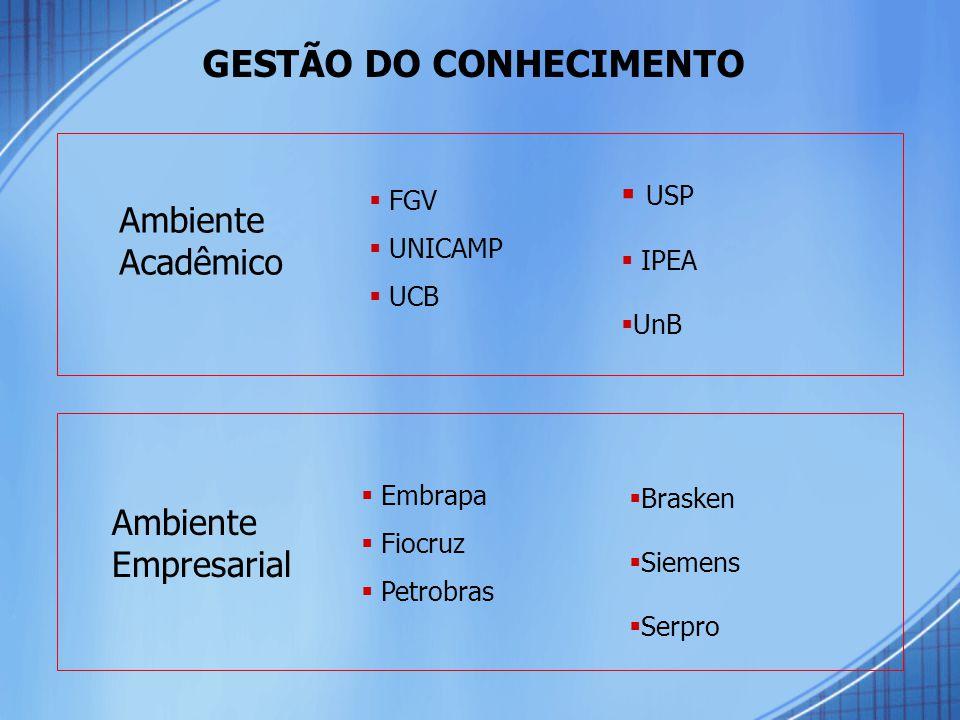 Ambiente Acadêmico Ambiente Empresarial  FGV  UNICAMP  UCB  Embrapa  Fiocruz  Petrobras GESTÃO DO CONHECIMENTO  USP  IPEA  UnB  Brasken  Siemens  Serpro