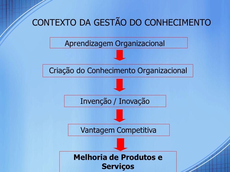 CONTEXTO DA GESTÃO DO CONHECIMENTO Aprendizagem Organizacional Criação do Conhecimento Organizacional Invenção / Inovação Melhoria de Produtos e Serviços Vantagem Competitiva