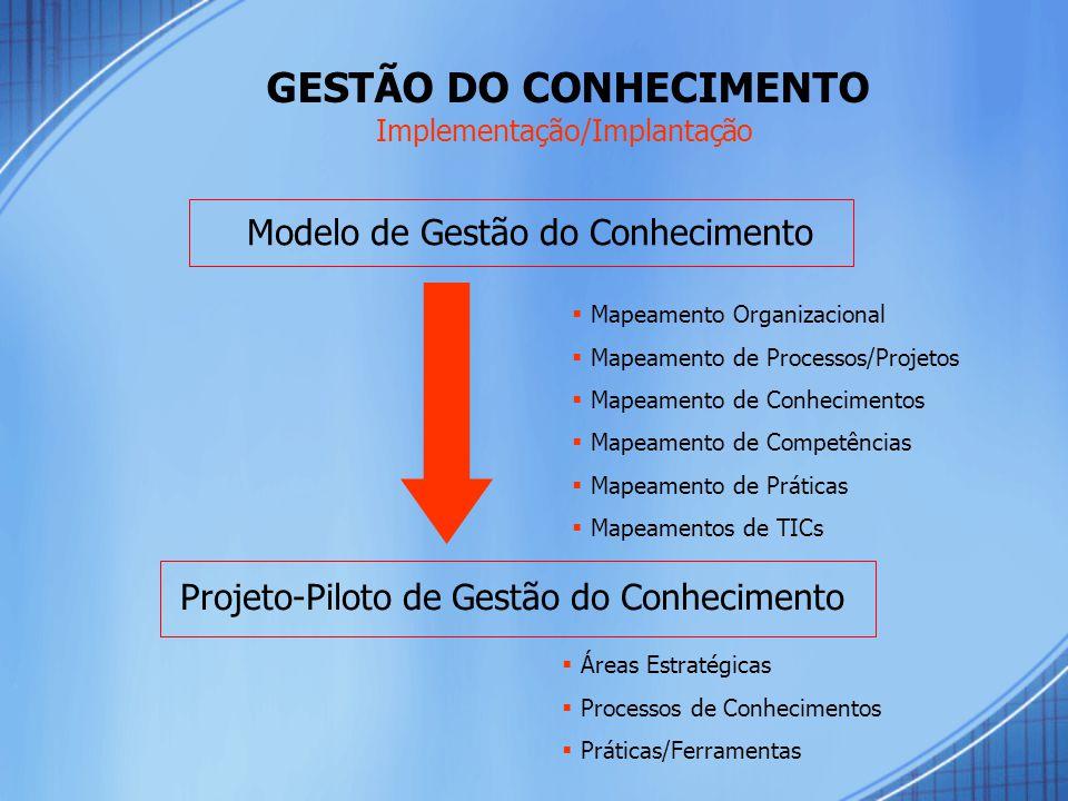 GESTÃO DO CONHECIMENTO Projeto-Piloto de Gestão do Conhecimento  Mapeamento Organizacional  Mapeamento de Processos/Projetos  Mapeamento de Conhecimentos  Mapeamento de Competências  Mapeamento de Práticas  Mapeamentos de TICs  Áreas Estratégicas  Processos de Conhecimentos  Práticas/Ferramentas Modelo de Gestão do Conhecimento Implementação/Implantação