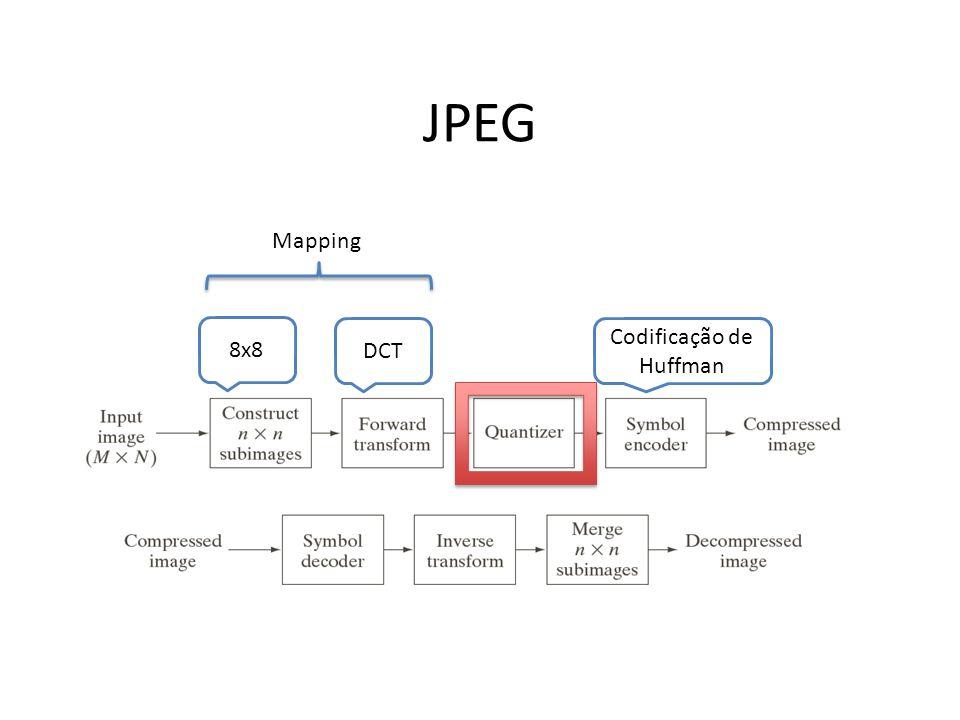 JPEG 8x8 DCT Codificação de Huffman Mapping