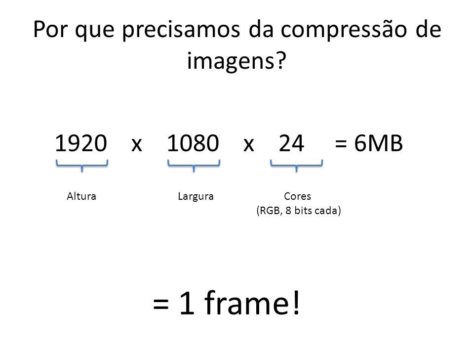 Por que precisamos da compressão de imagens? 1920 x 1080 x 24 = 6MB AlturaLarguraCores (RGB, 8 bits cada) = 1 frame!