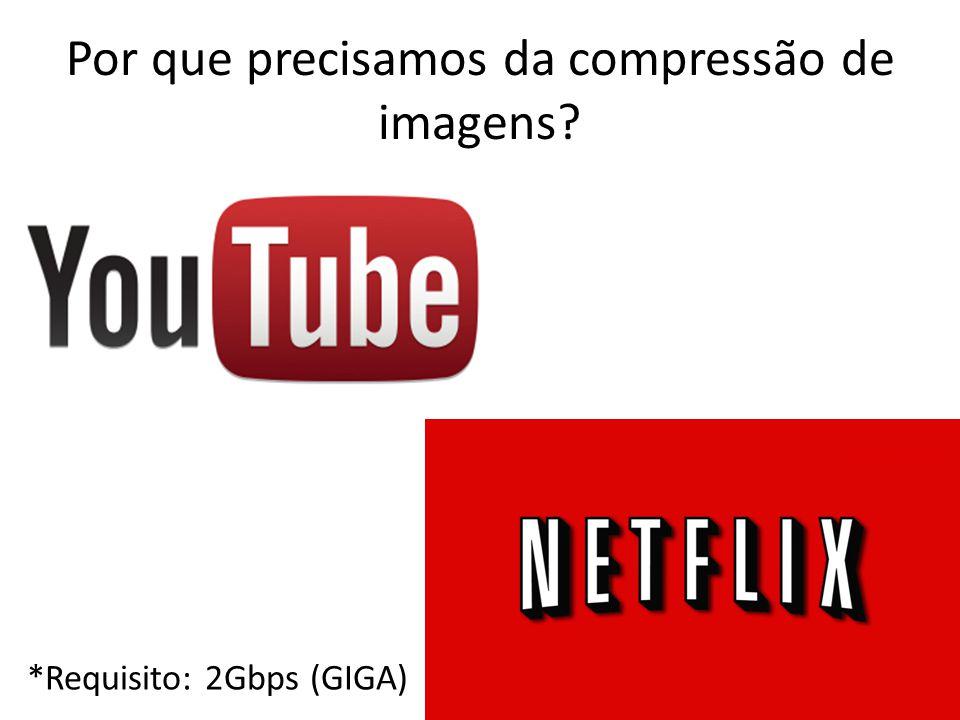 Por que precisamos da compressão de imagens? *Requisito: 2Gbps (GIGA)