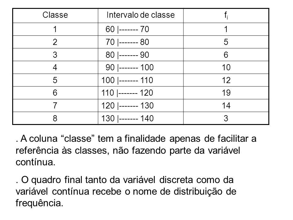 ClasseIntervalo de classefifi 1 60 |------- 701 2 70 |------- 805 3 80 |------- 906 4 90 |------- 10010 5100 |------- 11012 6110 |------- 12019 7120 |------- 13014 8130 |------- 1403.