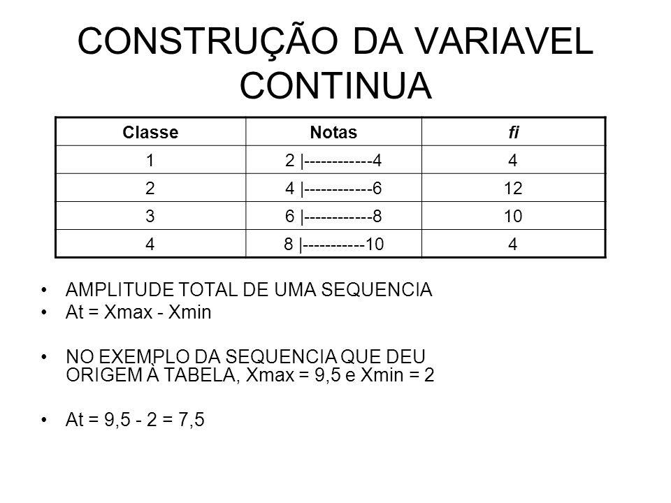 CONSTRUÇÃO DA VARIAVEL CONTINUA AMPLITUDE TOTAL DE UMA SEQUENCIA At = Xmax - Xmin NO EXEMPLO DA SEQUENCIA QUE DEU ORIGEM À TABELA, Xmax = 9,5 e Xmin =