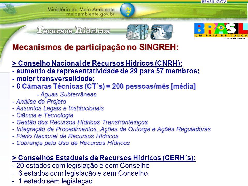 Mecanismos de participação no SINGREH: > Conselho Nacional de Recursos Hídricos ( Câmaras Técnicas (CT´s) = 200 pessoas/mês [média] - Águas Subterrâne