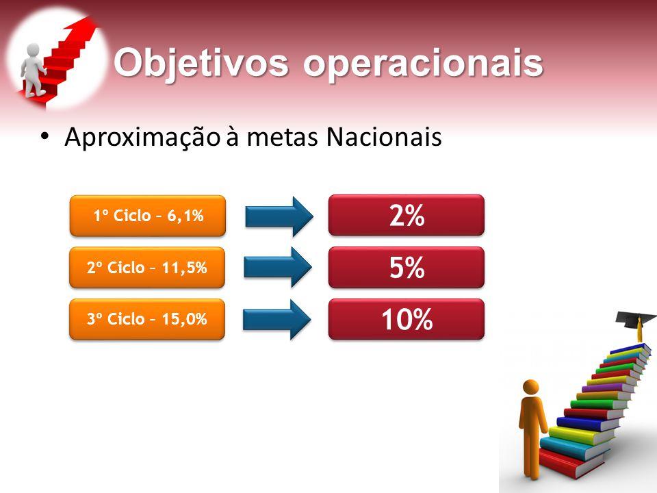 Objetivos operacionais Aproximação à metas Nacionais 1º Ciclo – 6,1% 2º Ciclo – 11,5% 3º Ciclo – 15,0% 2% 5% 10%