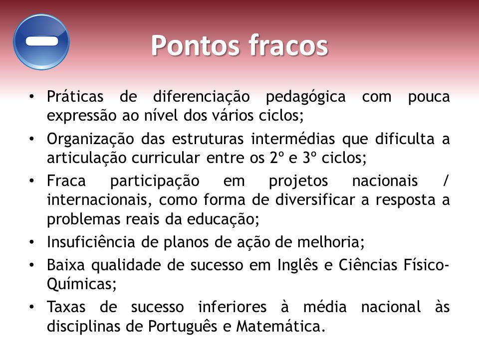Pontos fracos Práticas de diferenciação pedagógica com pouca expressão ao nível dos vários ciclos; Organização das estruturas intermédias que dificult