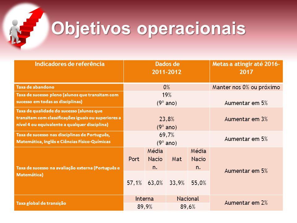 Objetivos operacionais Indicadores de referência Dados de 2011-2012 Metas a atingir até 2016- 2017 Taxa de abandono 0%Manter nos 0% ou próximo Taxa de
