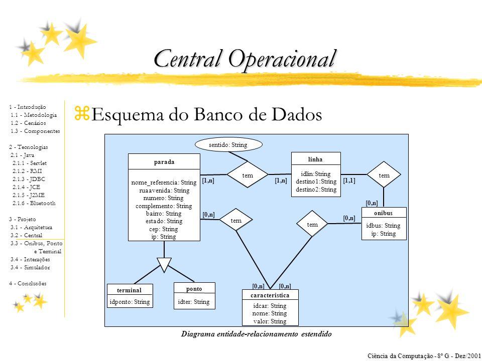 1 - Introdução 1.1 - Metodologia 1.2 - Cenários 1.3 - Componentes 2 - Tecnologias 2.1 - Java 2.1.1 - Servlet 2.1.2 - RMI 2.1.3 - JDBC 2.1.4 - JCE 2.1.5 - J2ME 2.1.6 - Bluetooth 3 - Projeto 3.1 - Arquitetura 3.2 - Central 3.3 - Onibus, Ponto e Terminal 3.4 - Interações 3.4 - Simulador 4 - Conclusões Ciência da Computação - 8º G - Dez/2001 Projeto - Arquitetura Banco de Dados Relacional (Microsoft™ Access) Protocolo Proprietário do Banco de Dados Servlet / RMI JCE Central Operacional App (Aplicação Java) JDBC Protocolo HTTP Cadastro App (Browser HTML) Terminal App Terminal App Cadastro App Cadastro App Terminal App (Aplicação Java) JCE Arquitetura em 3 camadas da central operacional