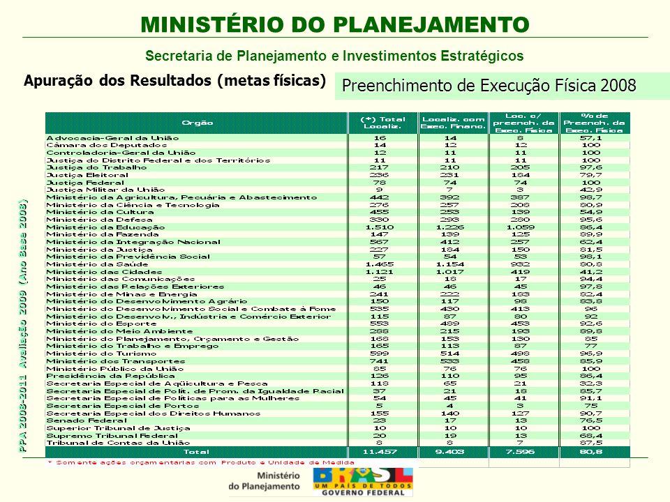 MINISTÉRIO DO PLANEJAMENTO Secretaria de Planejamento e Investimentos Estratégicos PPA 2008-2011 Avaliação 2009 (Ano Base 2008) Apuração dos Resultados (metas físicas) Preenchimento de Execução Física 2008