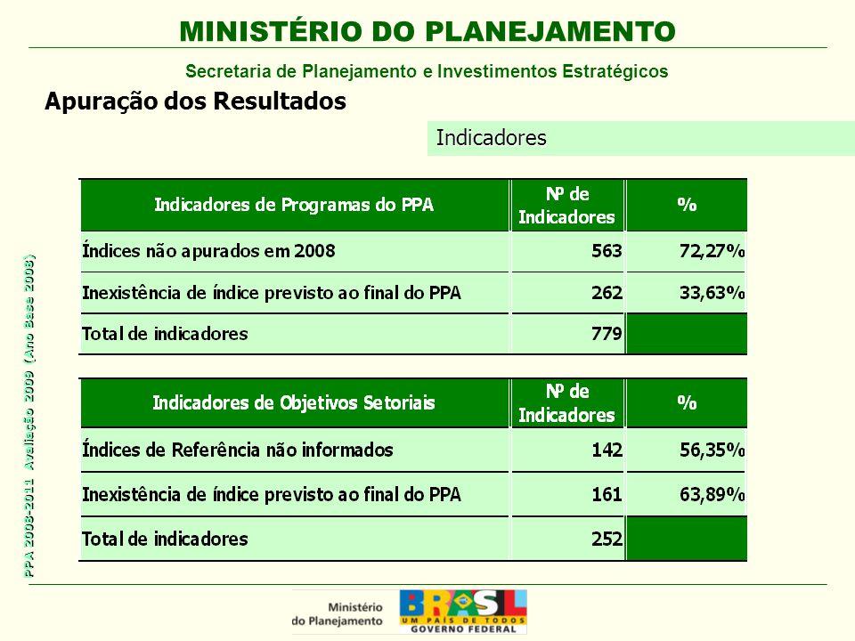 MINISTÉRIO DO PLANEJAMENTO Secretaria de Planejamento e Investimentos Estratégicos PPA 2008-2011 Avaliação 2009 (Ano Base 2008) Apuração dos Resultados Indicadores