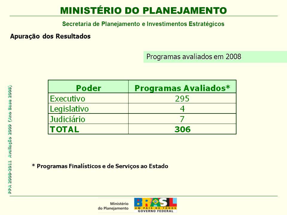 MINISTÉRIO DO PLANEJAMENTO Secretaria de Planejamento e Investimentos Estratégicos PPA 2008-2011 Avaliação 2009 (Ano Base 2008) * Programas Finalísticos e de Serviços ao Estado Programas avaliados em 2008 Apuração dos Resultados