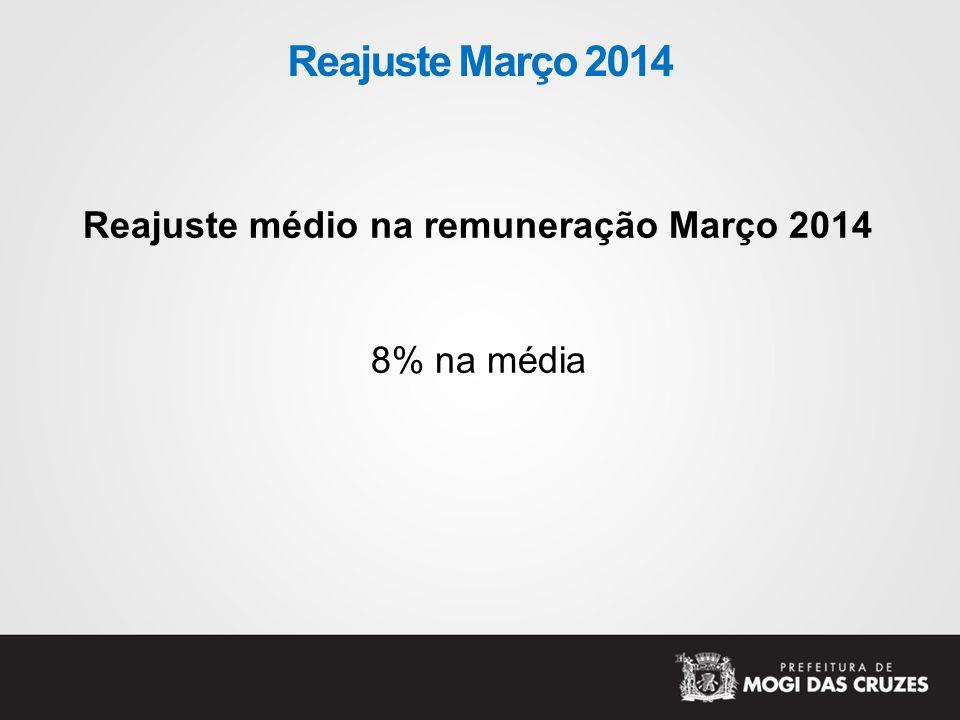 Reajuste Março 2014 Reajuste médio na remuneração Março 2014 8% na média
