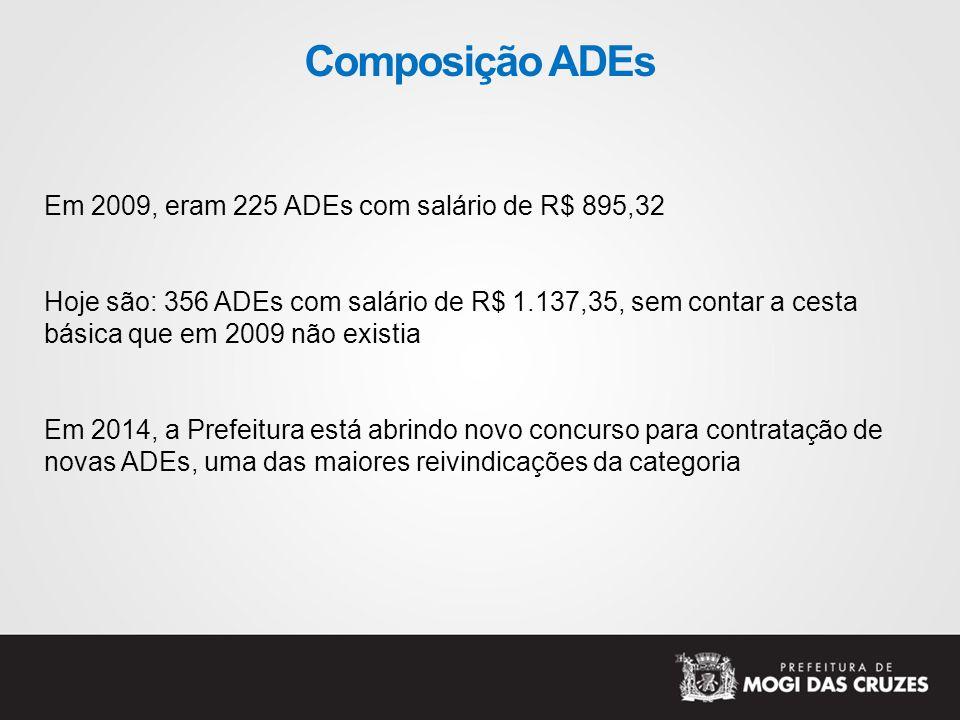 Composição ADEs Em 2009, eram 225 ADEs com salário de R$ 895,32 Hoje são: 356 ADEs com salário de R$ 1.137,35, sem contar a cesta básica que em 2009 não existia Em 2014, a Prefeitura está abrindo novo concurso para contratação de novas ADEs, uma das maiores reivindicações da categoria