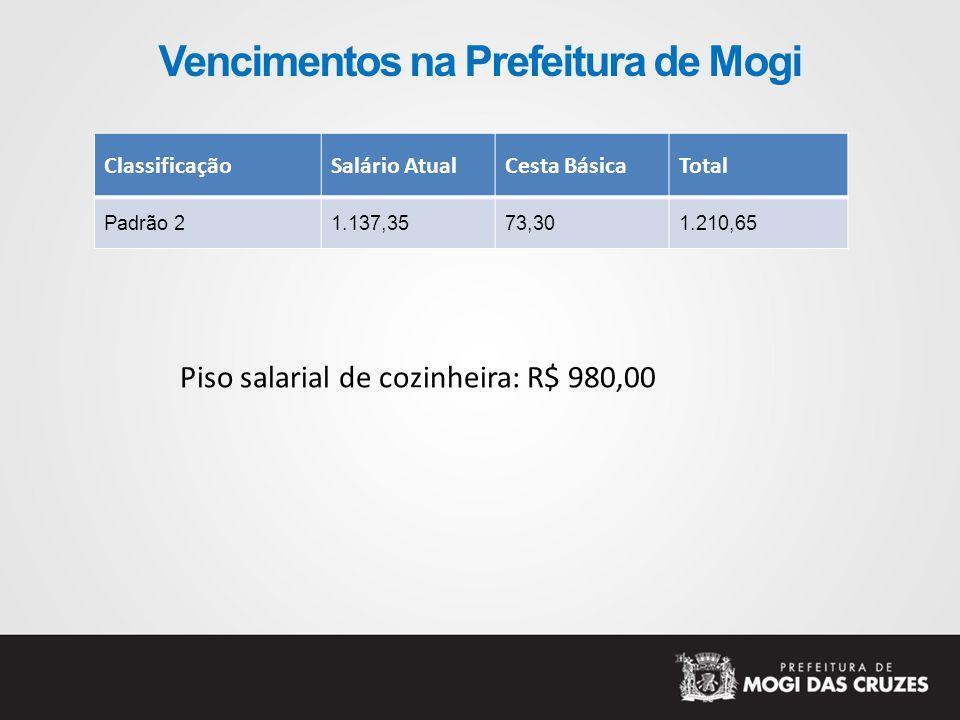 Vencimentos na Prefeitura de Mogi Classificação Padrão 2 Piso salarial de cozinheira: R$ 980,00 Salário Atual 1.137,35 Cesta Básica 73,30 Total 1.210,65