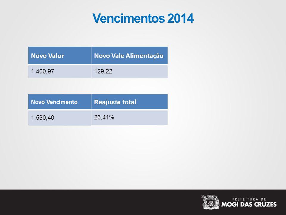 Vencimentos 2014 Novo Valor 1.400,97 Novo Vencimento 1.530,40 Reajuste total 26,41% Novo Vale Alimentação 129,22