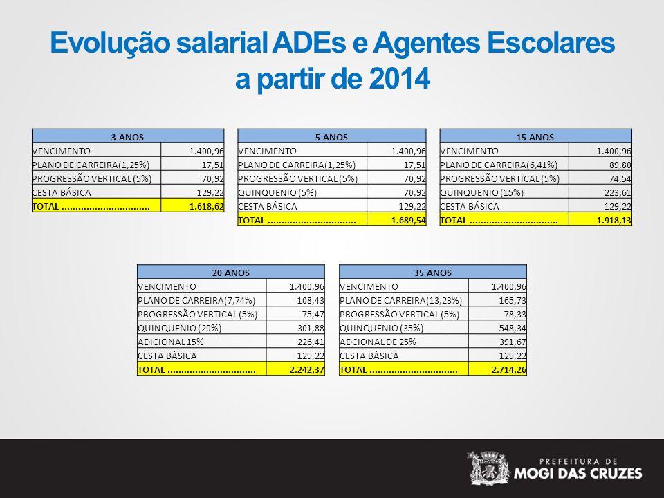 Evolução salarial ADEs e Agentes Escolares a partir de 2014 3 ANOS VENCIMENTO1.400,96 PLANO DE CARREIRA(1,25%)17,51 PROGRESSÃO VERTICAL (5%)70,92 CESTA BÁSICA129,22 TOTAL................................1.618,62 5 ANOS VENCIMENTO1.400,96 PLANO DE CARREIRA(1,25%)17,51 PROGRESSÃO VERTICAL (5%)70,92 QUINQUENIO (5%)70,92 CESTA BÁSICA129,22 TOTAL................................1.689,54 15 ANOS VENCIMENTO1.400,96 PLANO DE CARREIRA(6,41%)89,80 PROGRESSÃO VERTICAL (5%)74,54 QUINQUENIO (15%)223,61 CESTA BÁSICA129,22 TOTAL................................1.918,13 20 ANOS VENCIMENTO1.400,96 PLANO DE CARREIRA(7,74%)108,43 PROGRESSÃO VERTICAL (5%)75,47 QUINQUENIO (20%)301,88 ADICIONAL 15%226,41 CESTA BÁSICA129,22 TOTAL................................2.242,37 35 ANOS VENCIMENTO1.400,96 PLANO DE CARREIRA(13,23%)165,73 PROGRESSÃO VERTICAL (5%)78,33 QUINQUENIO (35%)548,34 ADCIONAL DE 25%391,67 CESTA BÁSICA129,22 TOTAL................................2.714,26