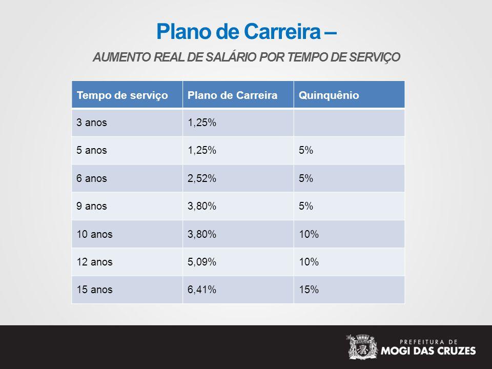 Plano de Carreira – AUMENTO REAL DE SALÁRIO POR TEMPO DE SERVIÇO Tempo de serviçoPlano de CarreiraQuinquênio 3 anos1,25% 5 anos1,25%5% 6 anos2,52%5% 9 anos3,80%5% 10 anos3,80%10% 12 anos5,09%10% 15 anos6,41%15%