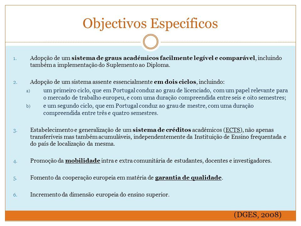 Objectivos Específicos 1.