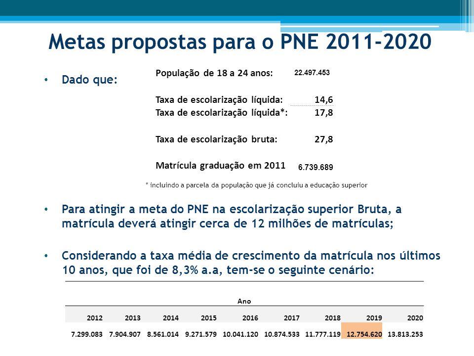 Metas propostas para o PNE 2011-2020 Dado que: * incluindo a parcela da população que já concluiu a educação superior Para atingir a meta do PNE na escolarização superior Bruta, a matrícula deverá atingir cerca de 12 milhões de matrículas; Considerando a taxa média de crescimento da matrícula nos últimos 10 anos, que foi de 8,3% a.a, tem-se o seguinte cenário: População de 18 a 24 anos: 22.497.453 Taxa de escolarização líquida:14,6 Taxa de escolarização líquida*:17,8 Taxa de escolarização bruta:27,8 Matrícula graduação em 2011 6.739.689 Ano 201220132014201520162017201820192020 7.299.0837.904.9078.561.0149.271.57910.041.12010.874.53311.777.11912.754.62013.813.253