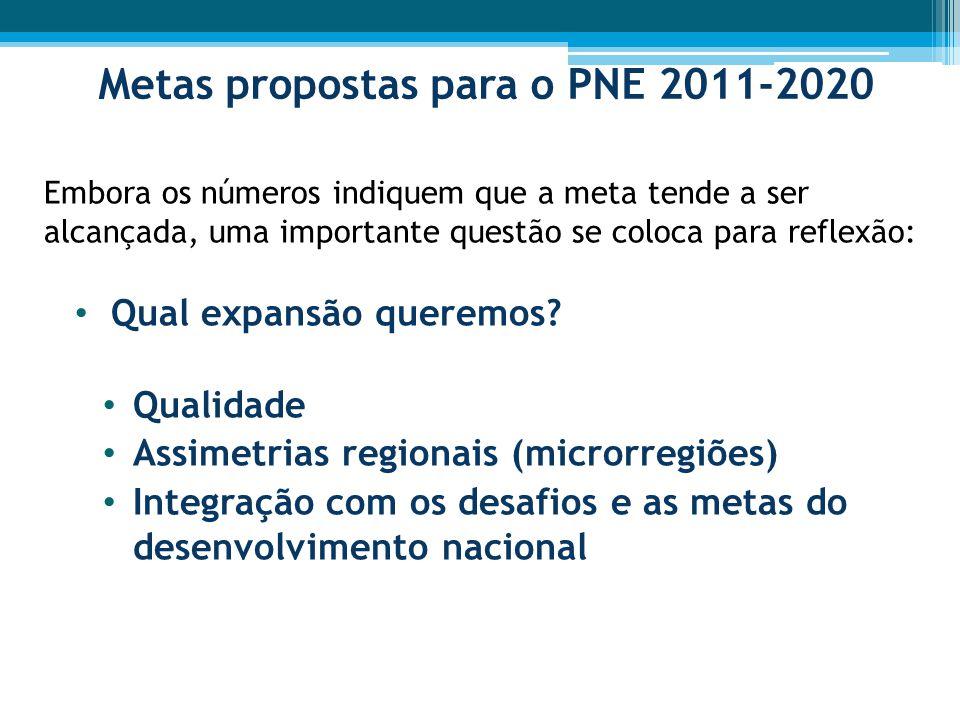 Metas propostas para o PNE 2011-2020 Embora os números indiquem que a meta tende a ser alcançada, uma importante questão se coloca para reflexão: Qual expansão queremos.