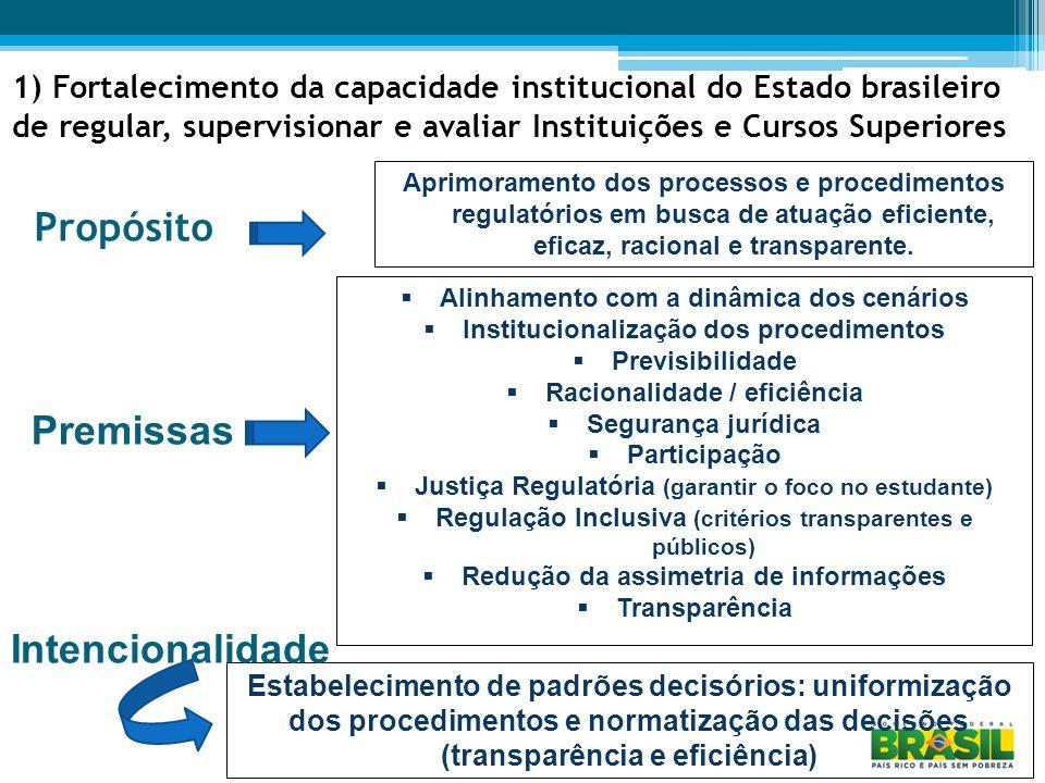 1) Fortalecimento da capacidade institucional do Estado brasileiro de regular, supervisionar e avaliar Instituições e Cursos Superiores Propósito Aprimoramento dos processos e procedimentos regulatórios em busca de atuação eficiente, eficaz, racional e transparente.