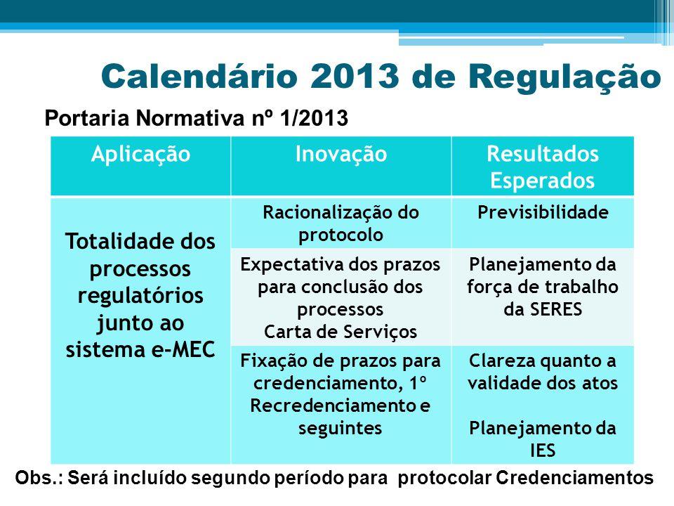 Calendário 2013 de Regulação AplicaçãoInovaçãoResultados Esperados Totalidade dos processos regulatórios junto ao sistema e-MEC Racionalização do protocolo Previsibilidade Expectativa dos prazos para conclusão dos processos Carta de Serviços Planejamento da força de trabalho da SERES Fixação de prazos para credenciamento, 1º Recredenciamento e seguintes Clareza quanto a validade dos atos Planejamento da IES Portaria Normativa nº 1/2013 Obs.: Será incluído segundo período para protocolar Credenciamentos