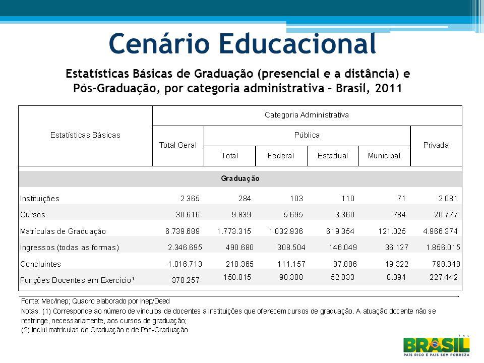Alteração do número de vagas AplicaçãoInovaçãoResultados esperados Cursos presenciais de graduação (exceto os previstos no artigo 28.