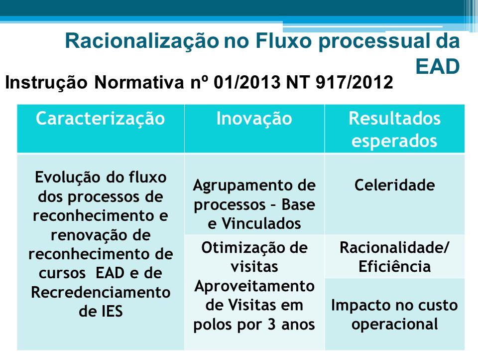 Racionalização no Fluxo processual da EAD CaracterizaçãoInovaçãoResultados esperados Evolução do fluxo dos processos de reconhecimento e renovação de reconhecimento de cursos EAD e de Recredenciamento de IES Agrupamento de processos – Base e Vinculados Celeridade Otimização de visitas Aproveitamento de Visitas em polos por 3 anos Racionalidade/ Eficiência Impacto no custo operacional Instrução Normativa nº 01/2013 NT 917/2012