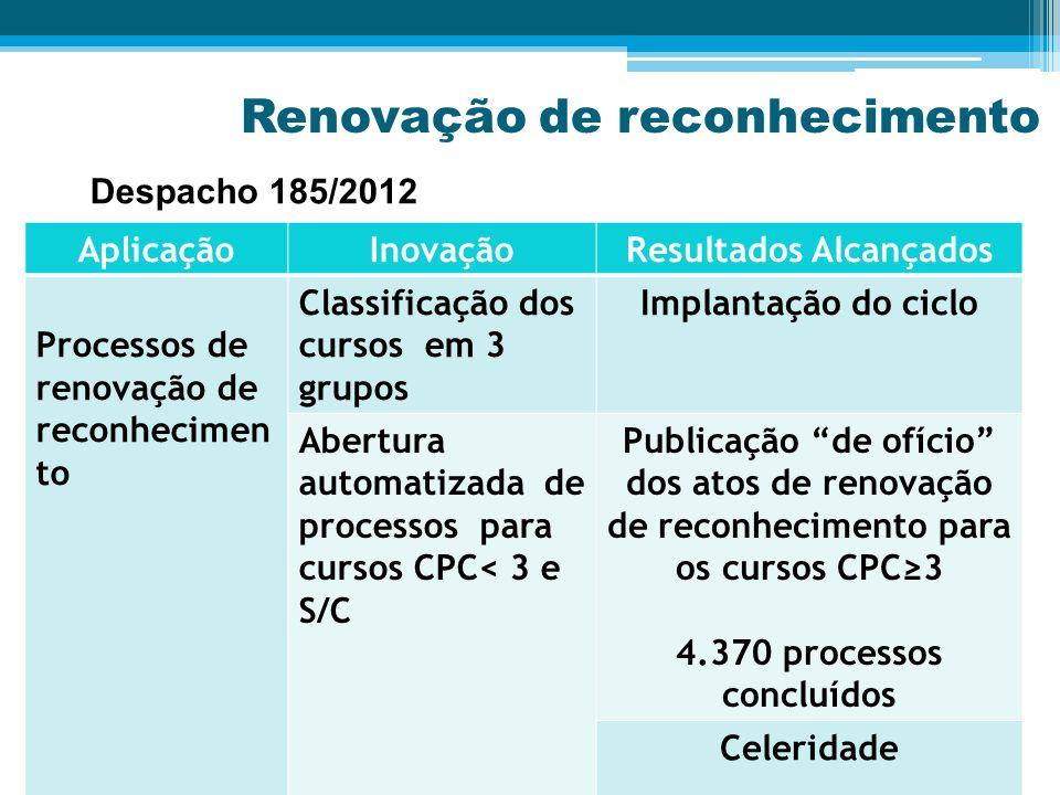 Renovação de reconhecimento AplicaçãoInovaçãoResultados Alcançados Processos de renovação de reconhecimen to Classificação dos cursos em 3 grupos Implantação do ciclo Abertura automatizada de processos para cursos CPC< 3 e S/C Publicação de ofício dos atos de renovação de reconhecimento para os cursos CPC≥3 4.370 processos concluídos Celeridade Despacho 185/2012
