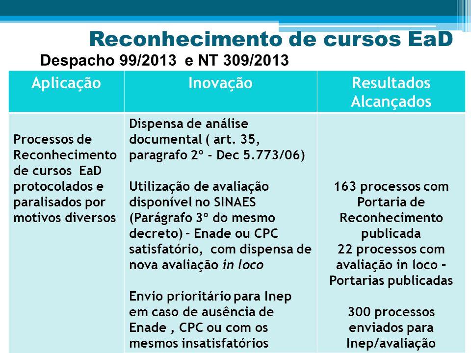 Reconhecimento de cursos EaD AplicaçãoInovaçãoResultados Alcançados Processos de Reconhecimento de cursos EaD protocolados e paralisados por motivos diversos Dispensa de análise documental ( art.