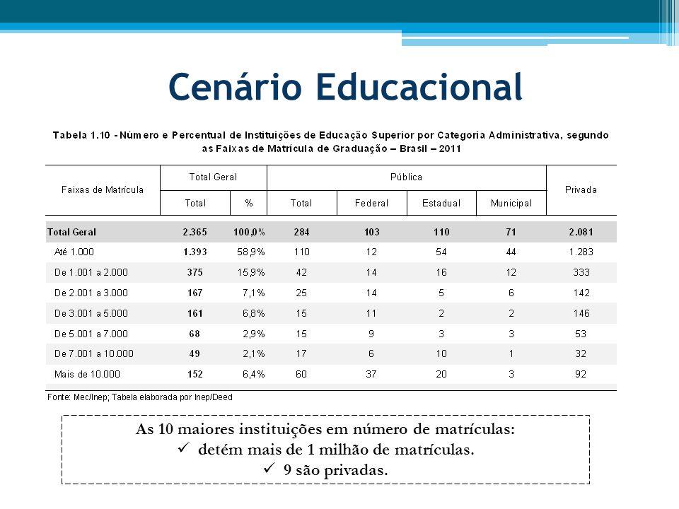 Cenário Educacional As 10 maiores instituições em número de matrículas: detém mais de 1 milhão de matrículas.