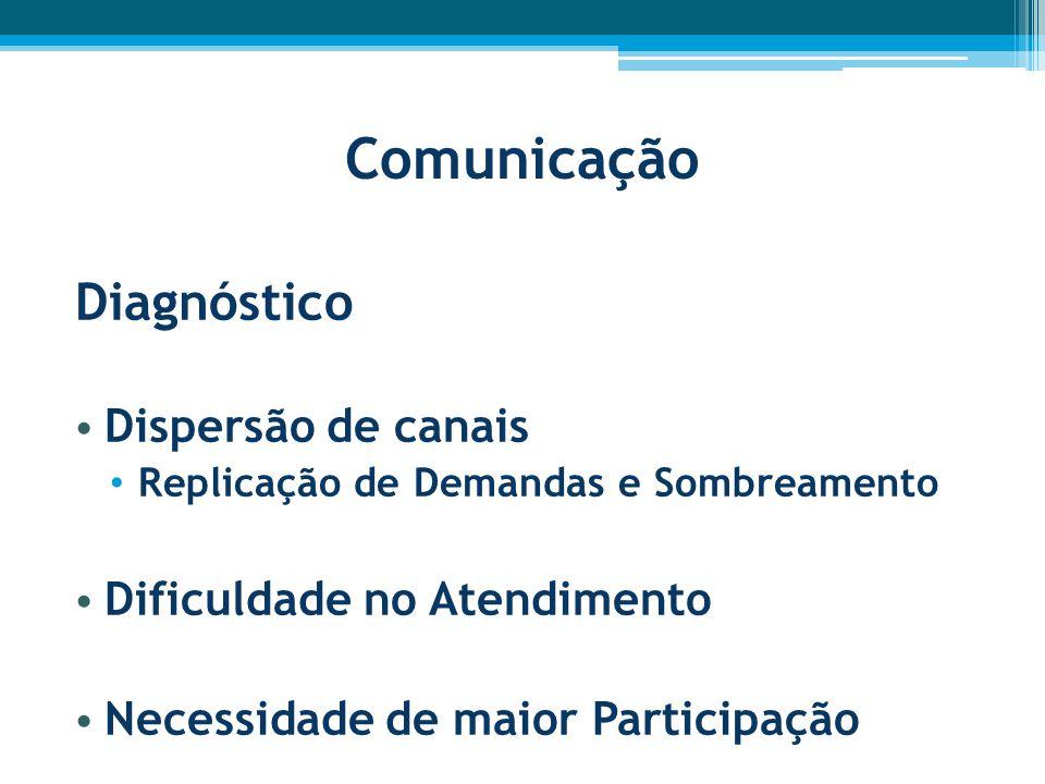 Comunicação Diagnóstico Dispersão de canais Replicação de Demandas e Sombreamento Dificuldade no Atendimento Necessidade de maior Participação