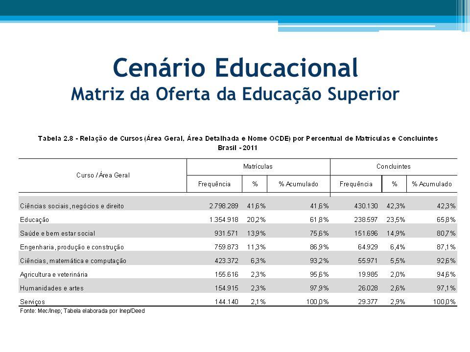Cenário Educacional Matriz da Oferta da Educação Superior