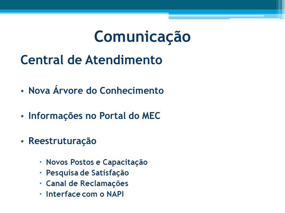 Comunicação Central de Atendimento Nova Árvore do Conhecimento Informações no Portal do MEC Reestruturação  Novos Postos e Capacitação  Pesquisa de Satisfação  Canal de Reclamações  Interface com o NAPI