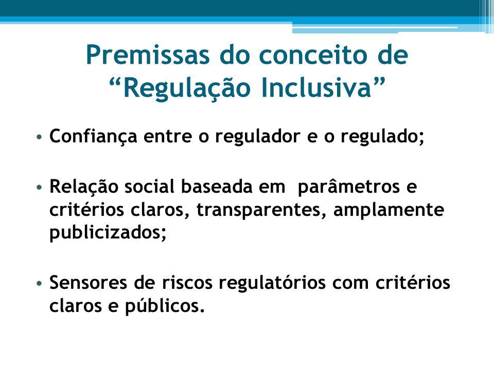 Premissas do conceito de Regulação Inclusiva Confiança entre o regulador e o regulado; Relação social baseada em parâmetros e critérios claros, transparentes, amplamente publicizados; Sensores de riscos regulatórios com critérios claros e públicos.