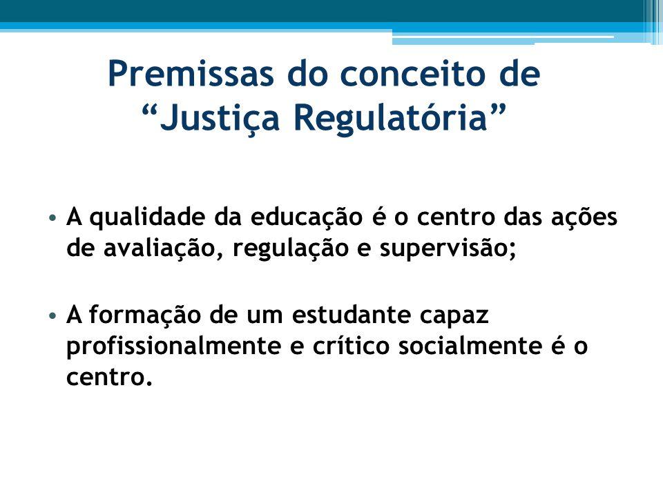 Premissas do conceito de Justiça Regulatória A qualidade da educação é o centro das ações de avaliação, regulação e supervisão; A formação de um estudante capaz profissionalmente e crítico socialmente é o centro.