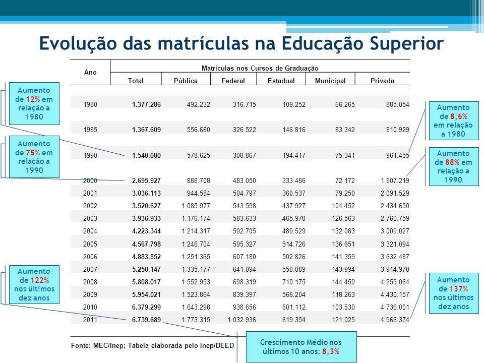 Evolução das taxas de escolaridade superior, bruta e líquida, da população de 18 a 24 anos Fonte: IBGE - Pnad s 1995, 2001 a 2009; Elaborado por MEC/Inep/DTDIE e Gab/SERES.