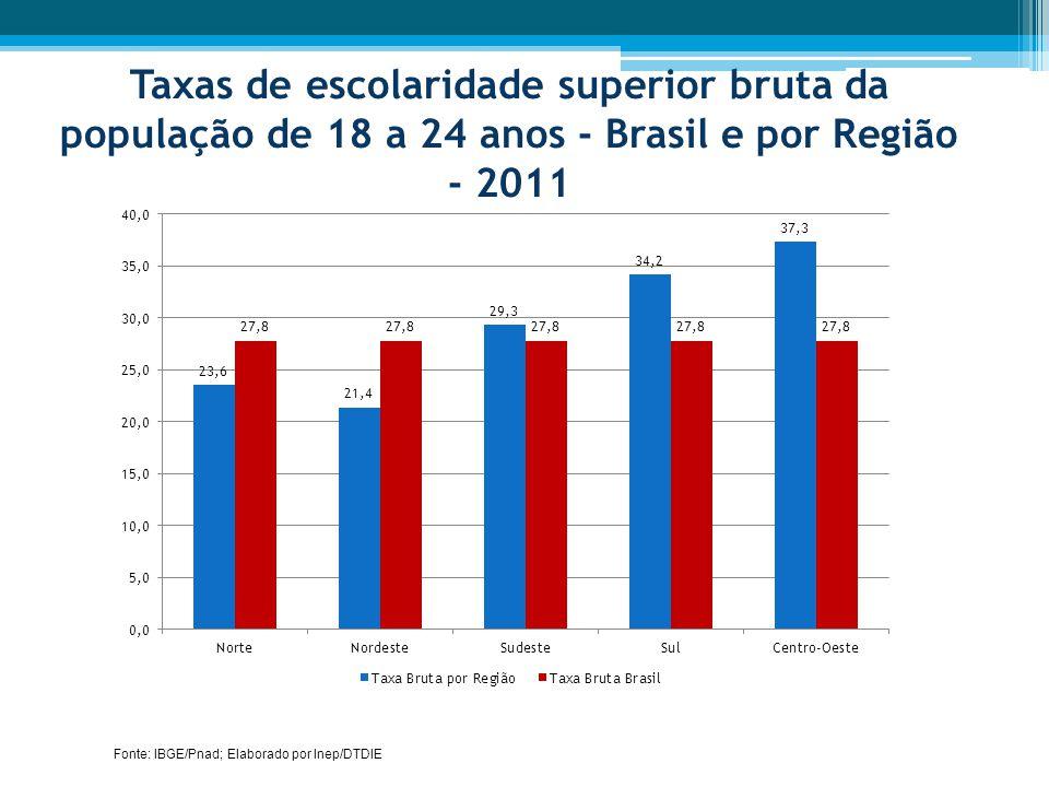 Taxas de escolaridade superior bruta da população de 18 a 24 anos - Brasil e por Região - 2011 Fonte: IBGE/Pnad; Elaborado por Inep/DTDIE