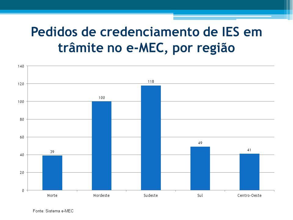 Pedidos de credenciamento de IES em trâmite no e-MEC, por região Fonte: Sistema e-MEC