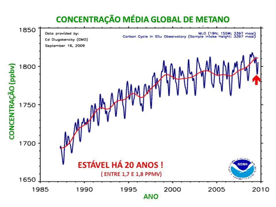 CONCENTRAÇÃO MÉDIA GLOBAL DE METANO CONCENTRAÇÃO (ppbv)  ANO ESTÁVEL HÁ 20 ANOS ! ( ENTRE 1,7 E 1,8 PPMV)